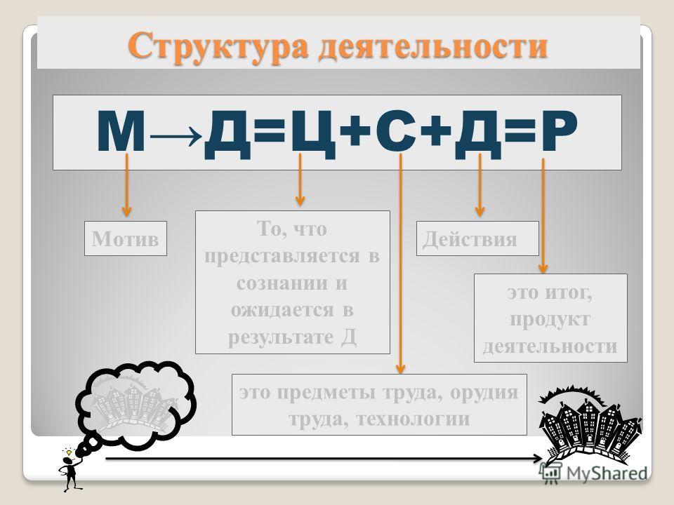 Структура деятельности МД=Ц+С+Д=Р Мотив То, что представляется в сознании и ожидается в результате Д это предметы труда, орудия труда, технологии Действия это итог, продукт деятельности