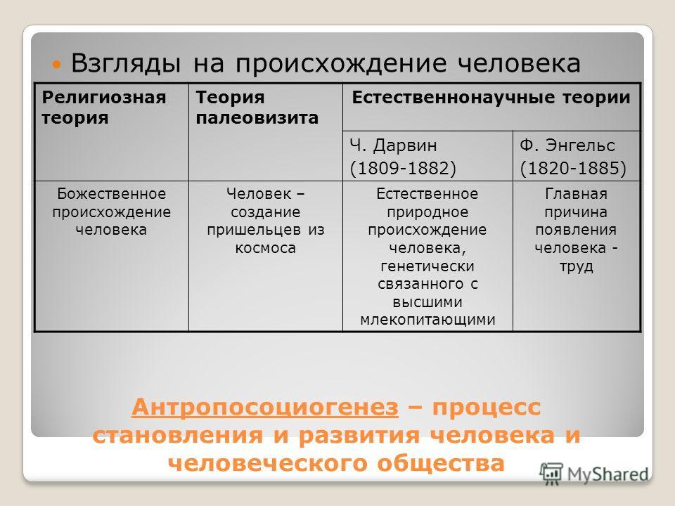 Антропосоциогенез – процесс становления и развития человека и человеческого общества Взгляды на происхождение человека Религиозная теория Теория палеовизита Естественнонаучные теории Ч. Дарвин (1809-1882) Ф. Энгельс (1820-1885) Божественное происхожд