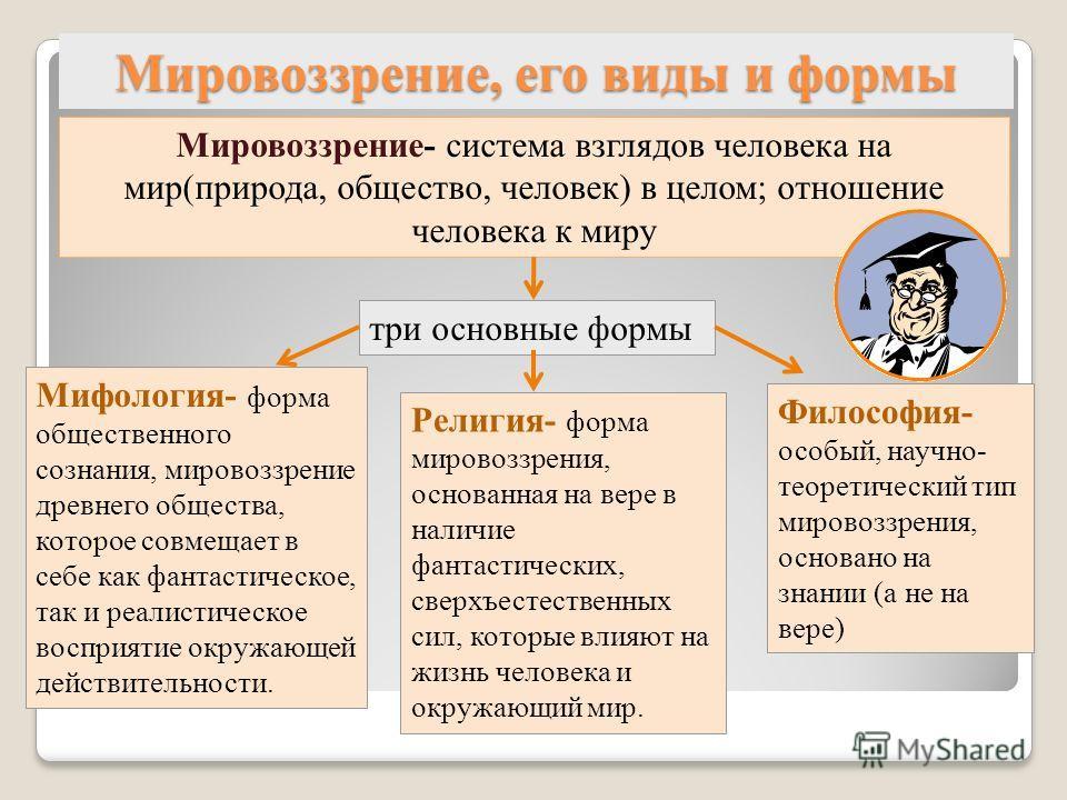 Мировоззрение, его виды и формы Мировоззрение- система взглядов человека на мир(природа, общество, человек) в целом; отношение человека к миру три основные формы Мифология- форма общественного сознания, мировоззрение древнего общества, которое совмещ