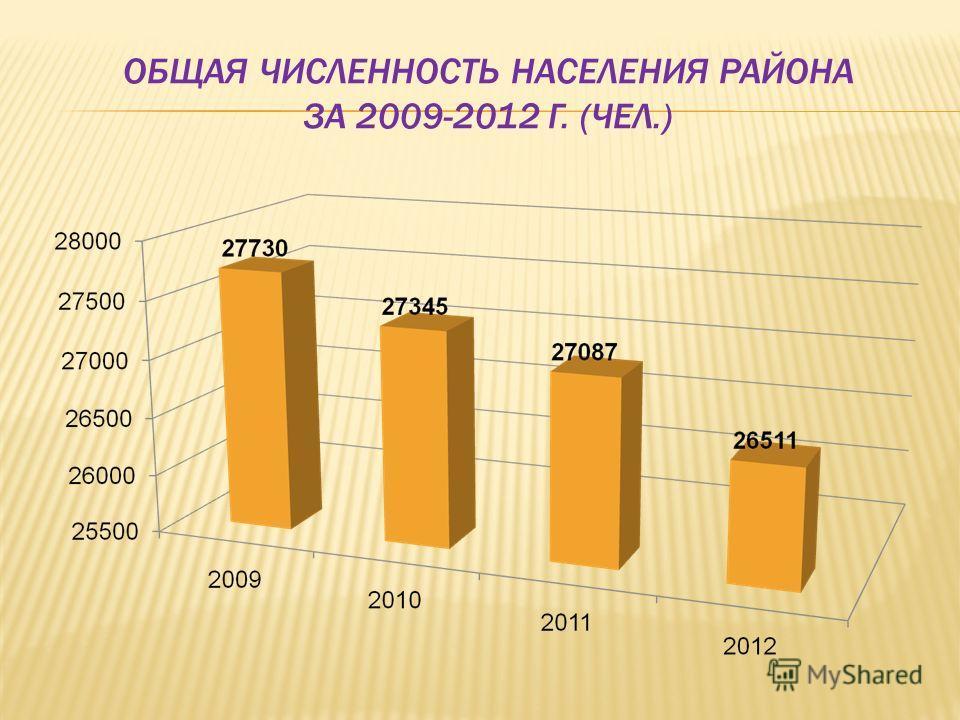 ОБЩАЯ ЧИСЛЕННОСТЬ НАСЕЛЕНИЯ РАЙОНА ЗА 2009-2012 Г. (ЧЕЛ.)