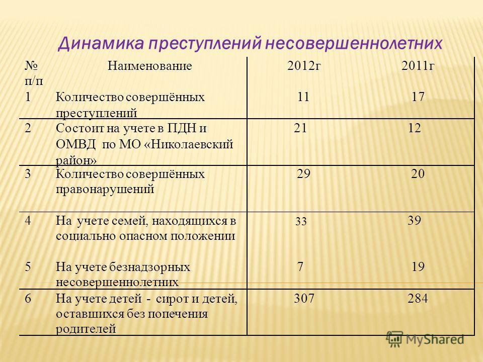 Динамика преступлений несовершеннолетних 33