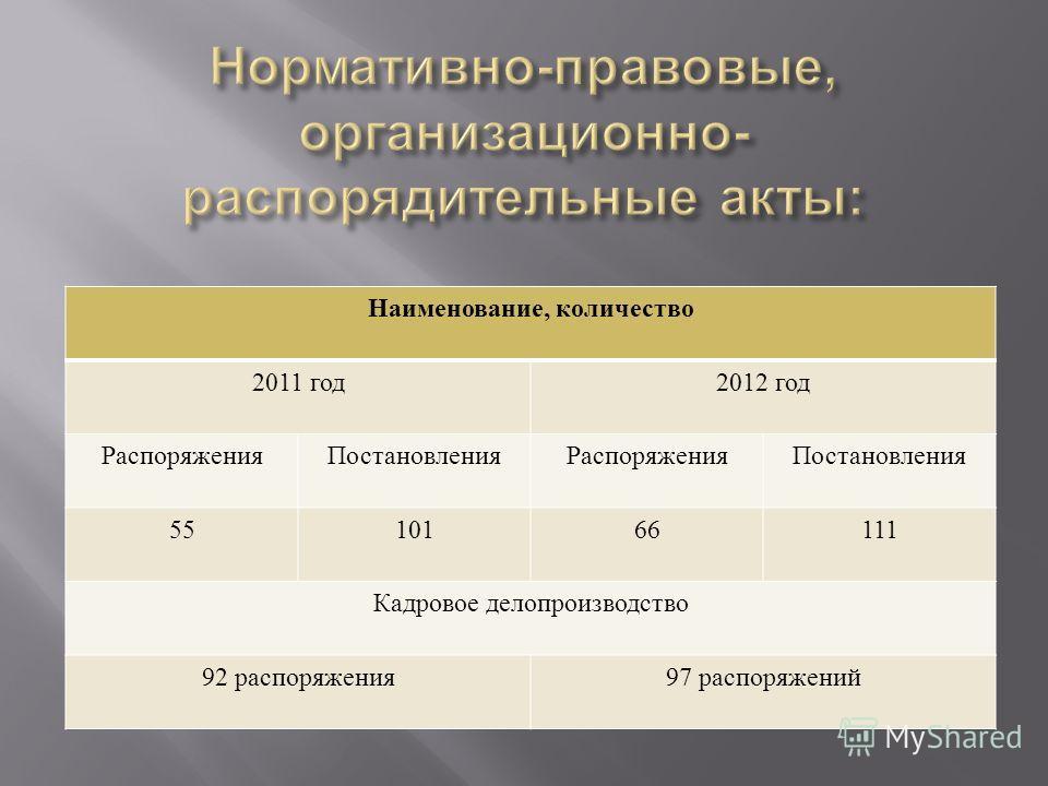 Наименование, количество 2011 год 2012 год РаспоряженияПостановленияРаспоряженияПостановления 5510166111 Кадровое делопроизводство 92 распоряжения 97 распоряжений