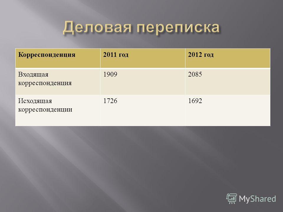 Корреспонденция 2011 год 2012 год Входящая корреспонденция 19092085 Исходящая корреспонденции 17261692