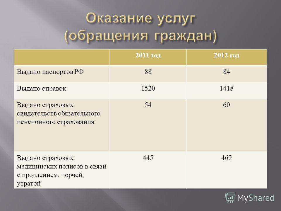 2011 год 2012 год Выдано паспортов РФ 8884 Выдано справок 15201418 Выдано страховых свидетельств обязательного пенсионного страхования 5460 Выдано страховых медицинских полисов в связи с продлением, порчей, утратой 445469