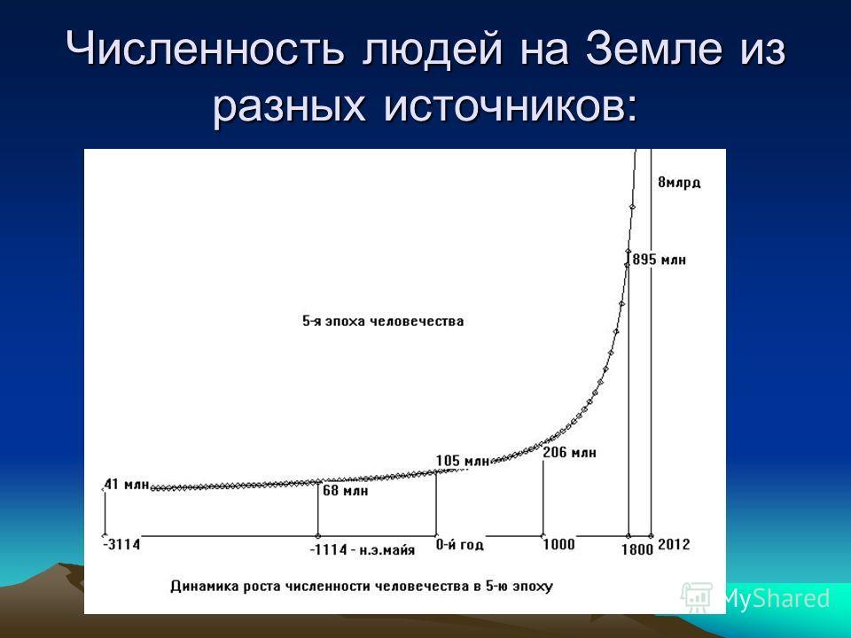 Численность людей на Земле из разных источников: