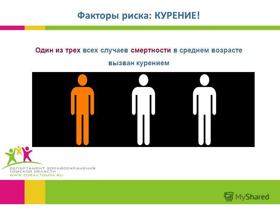 Факторы риска: КУРЕНИЕ! Один из трех всех случаев смертности в среднем возрасте вызван курением
