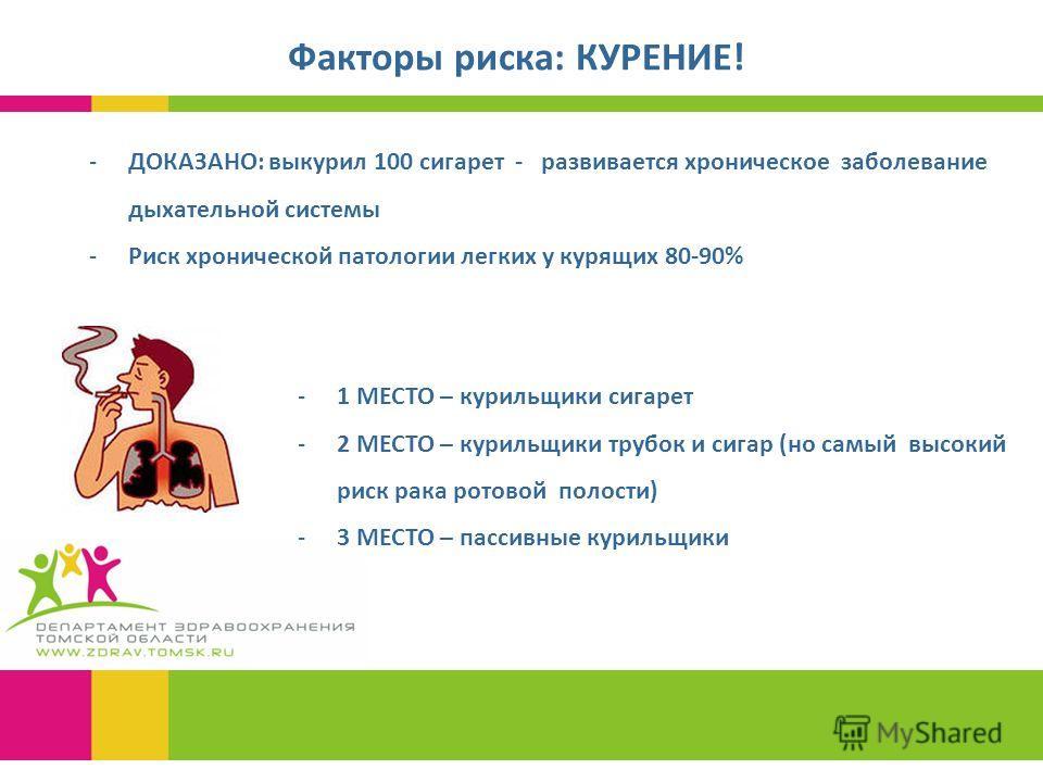 Факторы риска: КУРЕНИЕ! -ДОКАЗАНО: выкурил 100 сигарет - развивается хроническое заболевание дыхательной системы -Риск хронической патологии легких у курящих 80-90% -1 МЕСТО – курильщики сигарет -2 МЕСТО – курильщики трубок и сигар (но самый высокий