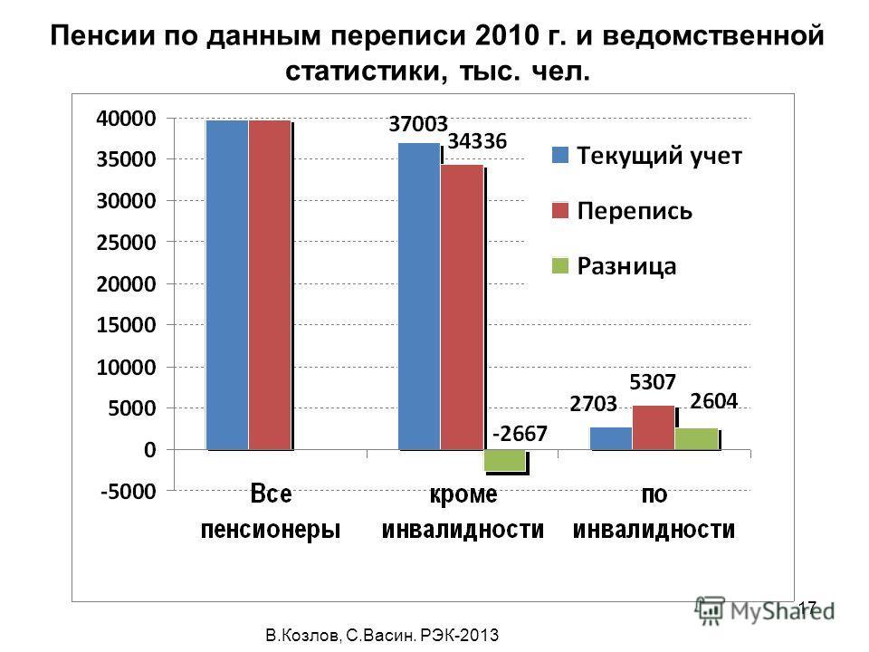 В.Козлов, С.Васин. РЭК-2013 17 Пенсии по данным переписи 2010 г. и ведомственной статистики, тыс. чел.