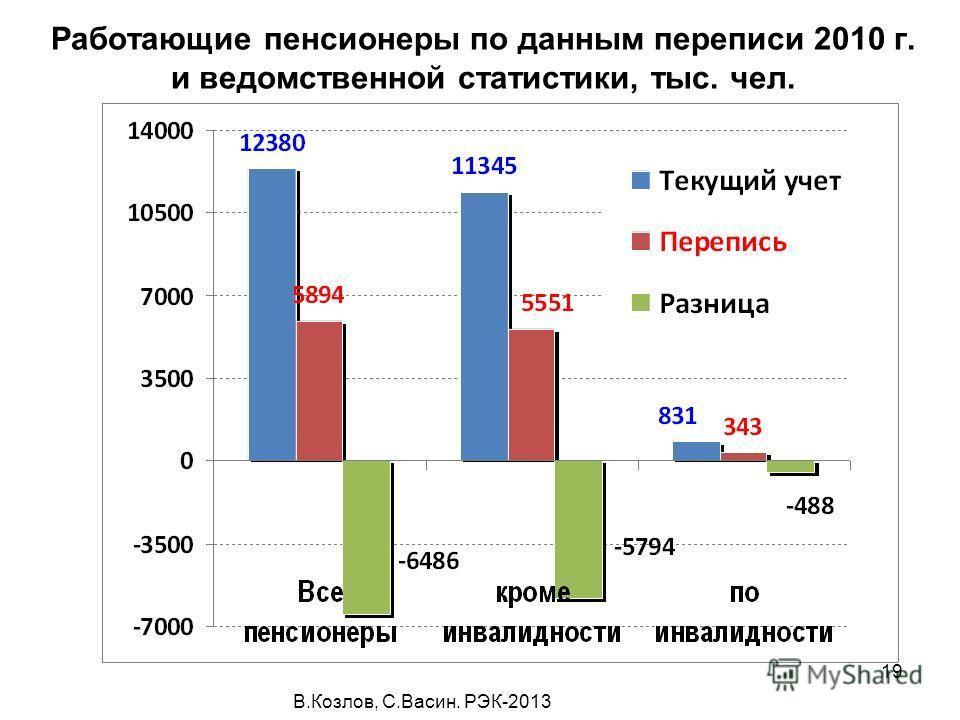 В.Козлов, С.Васин. РЭК-2013 19 Работающие пенсионеры по данным переписи 2010 г. и ведомственной статистики, тыс. чел.
