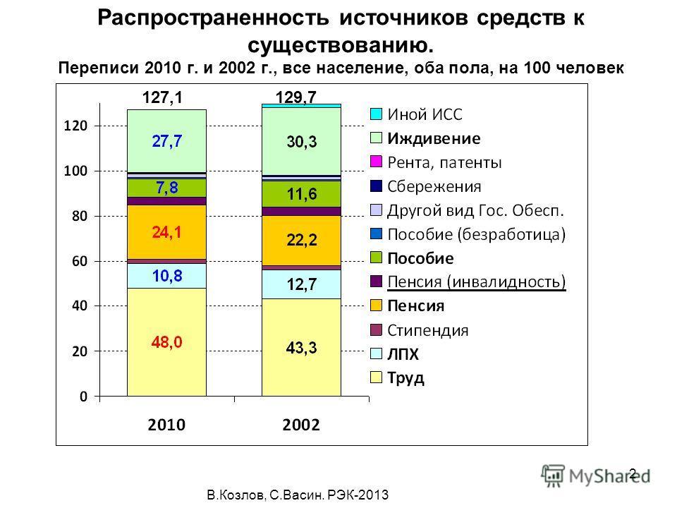 В.Козлов, С.Васин. РЭК-2013 2 Распространенность источников средств к существованию. Переписи 2010 г. и 2002 г., все население, оба пола, на 100 человек 127,1129,7