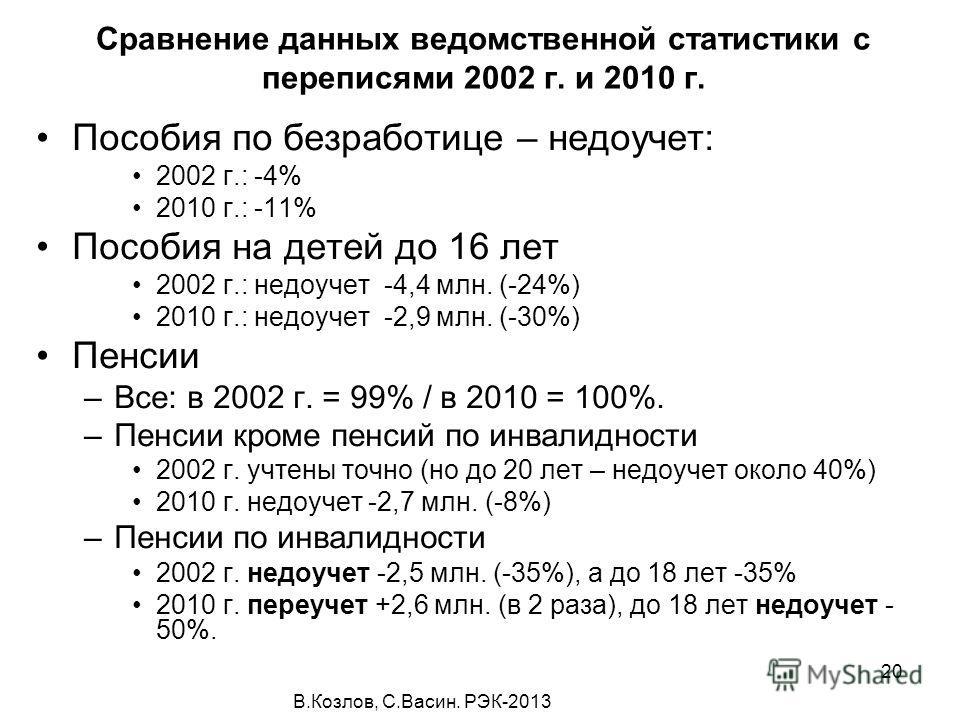 В.Козлов, С.Васин. РЭК-2013 20 Сравнение данных ведомственной статистики с переписями 2002 г. и 2010 г. Пособия по безработице – недоучет: 2002 г.: -4% 2010 г.: -11% Пособия на детей до 16 лет 2002 г.: недоучет -4,4 млн. (-24%) 2010 г.: недоучет -2,9