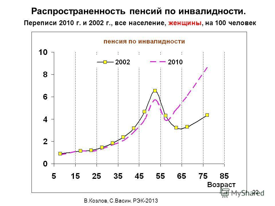В.Козлов, С.Васин. РЭК-2013 22 Распространенность пенсий по инвалидности. Переписи 2010 г. и 2002 г., все население, женщины, на 100 человек