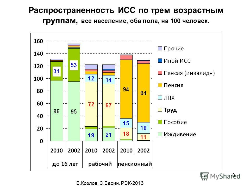 В.Козлов, С.Васин. РЭК-2013 3 Распространенность ИСС по трем возрастным группам, все население, оба пола, на 100 человек.