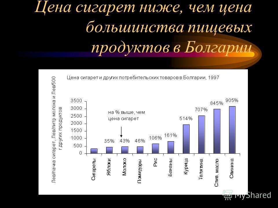 Цена сигарет ниже, чем цена большинства пищевых продуктов в Болгарии