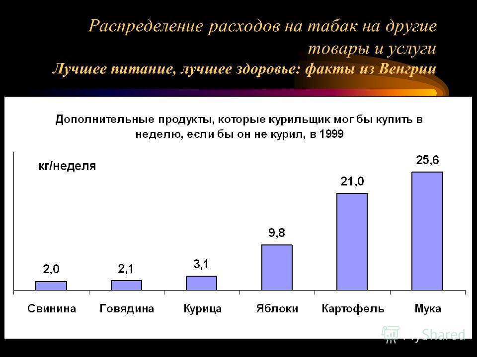 Распределение расходов на табак на другие товары и услуги Лучшее питание, лучшее здоровье: факты из Венгрии