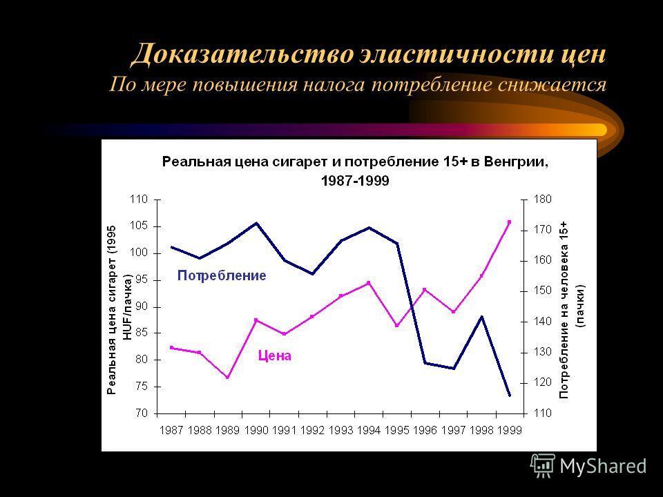 Доказательство эластичности цен По мере повышения налога потребление снижается