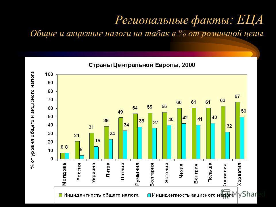 Региональные факты : ЕЦА Общие и акцизные налоги на табак в % от розничной цены