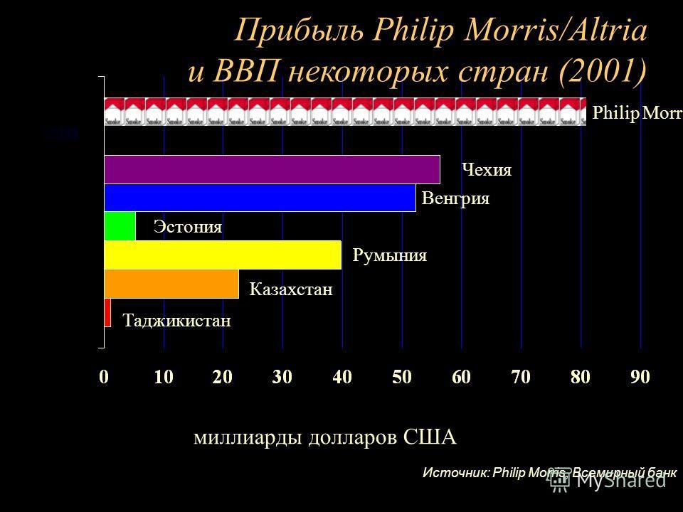 Philip Morris Прибыль Philip Morris/Altria и ВВП некоторых стран (2001) миллиарды долларов США Чехия Казахстан Таджикистан Эстония Румыния Венгрия Источник: Philip Morris, Всемирный банк