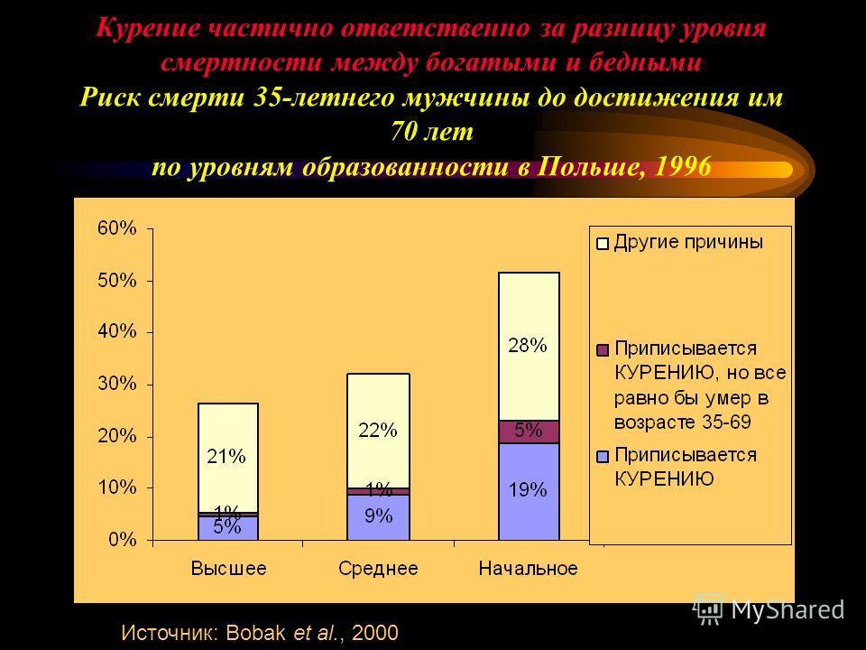Курение частично ответственно за разницу уровня смертности между богатыми и бедными Риск смерти 35-летнего мужчины до достижения им 70 лет по уровням образованности в Польше, 1996 Источник: Bobak et al., 2000