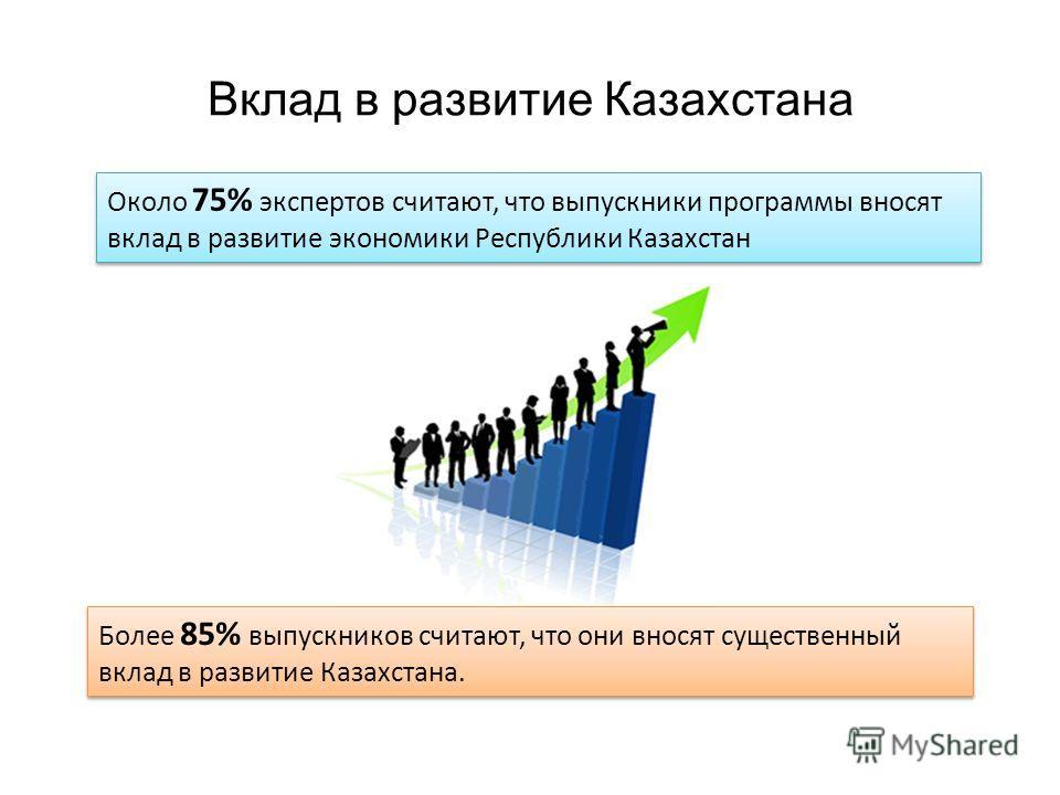 Вклад в развитие Казахстана Более 85% выпускников считают, что они вносят существенный вклад в развитие Казахстана. Около 75% экспертов считают, что выпускники программы вносят вклад в развитие экономики Республики Казахстан