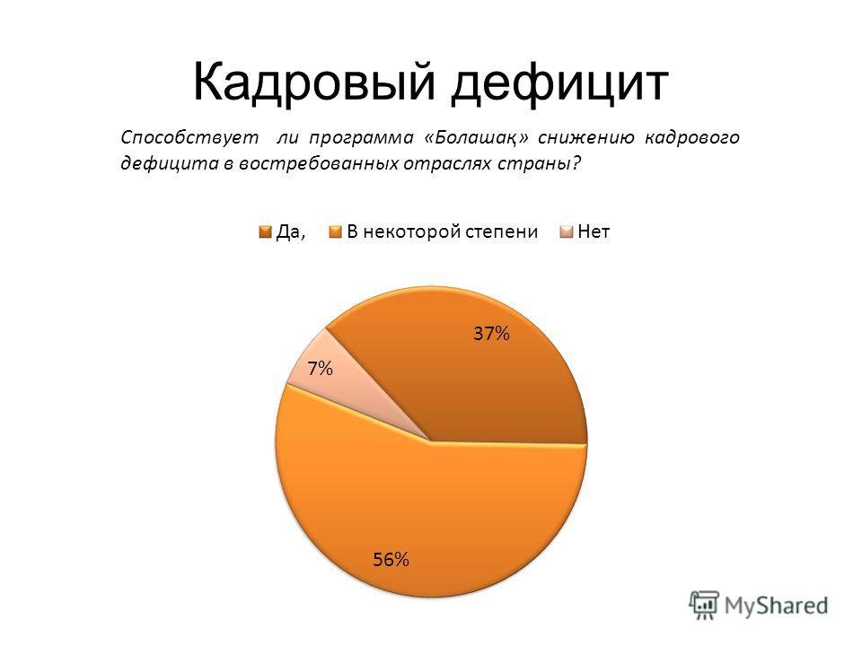 Кадровый дефицит Способствует ли программа «Болашақ» снижению кадрового дефицита в востребованных отраслях страны?