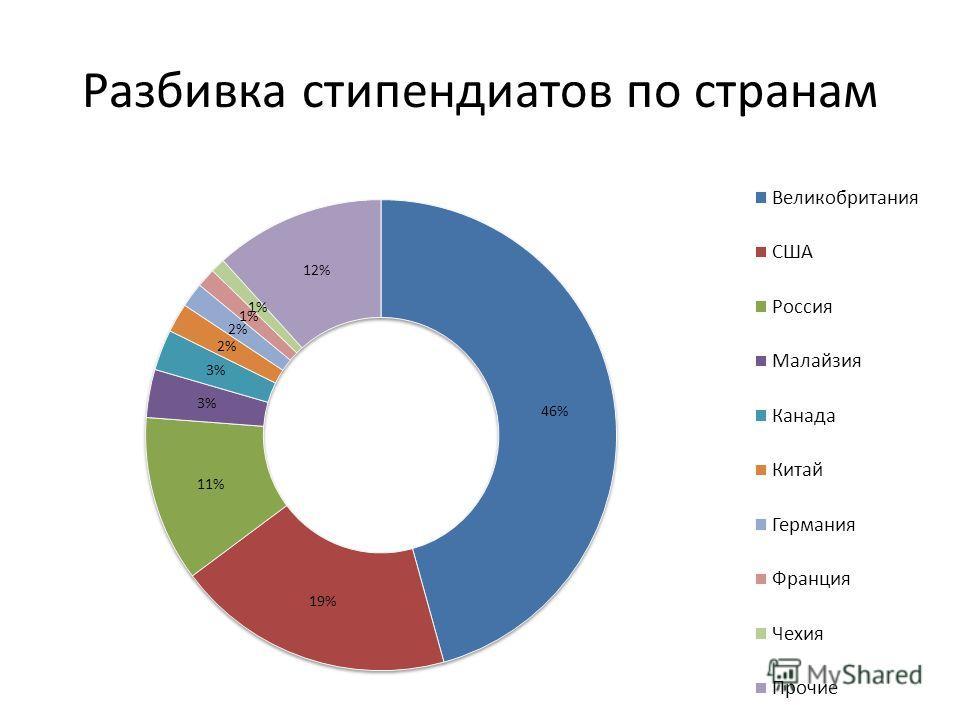 Разбивка стипендиатов по странам