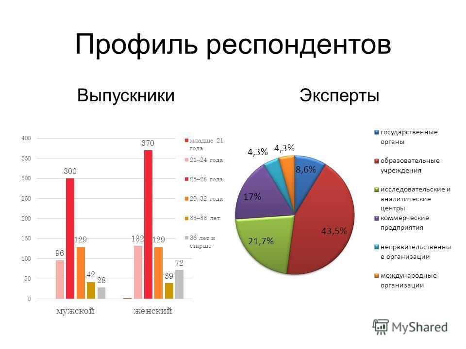 Профиль респондентов ВыпускникиЭксперты