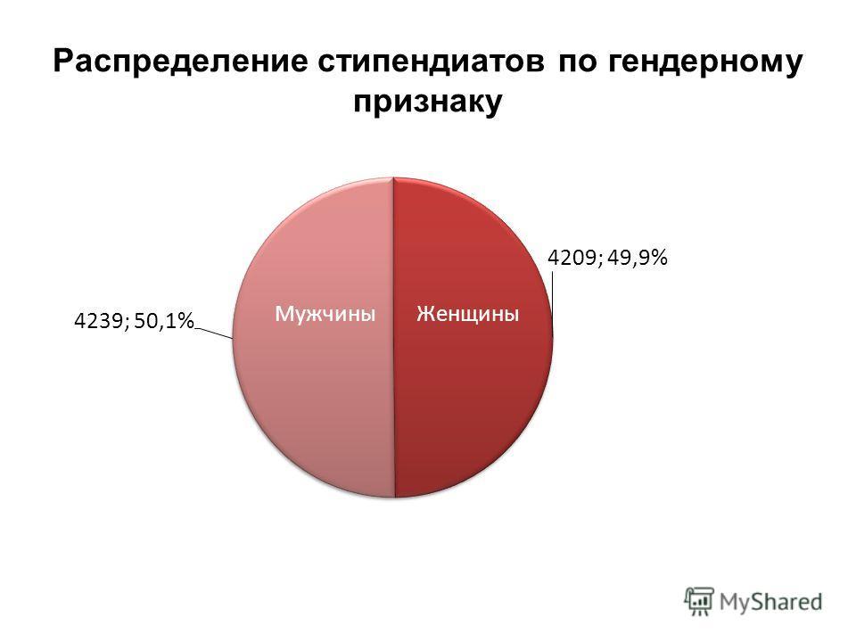 Распределение стипендиатов по гендерному признаку