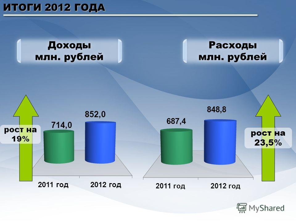 ИТОГИ 2012 ГОДА Доходы млн. рублей Доходы млн. рублей Расходы млн. рублей Расходы млн. рублей рост на 19% рост на 23,5%