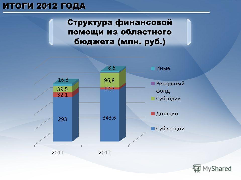 ИТОГИ 2012 ГОДА Структура финансовой помощи из областного бюджета (млн. руб.)
