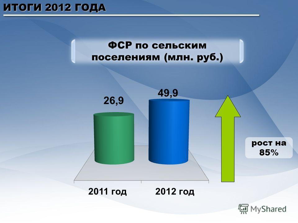 ИТОГИ 2012 ГОДА ФСР по сельским поселениям (млн. руб.) рост на 85%