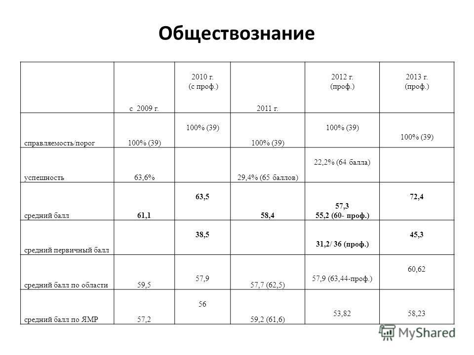 Обществознание с 2009 г. 2010 г. (с проф.) 2011 г. 2012 г. (проф.) 2013 г. (проф.) справляемость/порог100% (39) 100% (39) 100% (39) 100% (39) успешность63,6% 29,4% (65 баллов) 22,2% (64 балла) средний балл61,1 63,5 58,4 57,3 55,2 (60- проф.) 72,4 сре