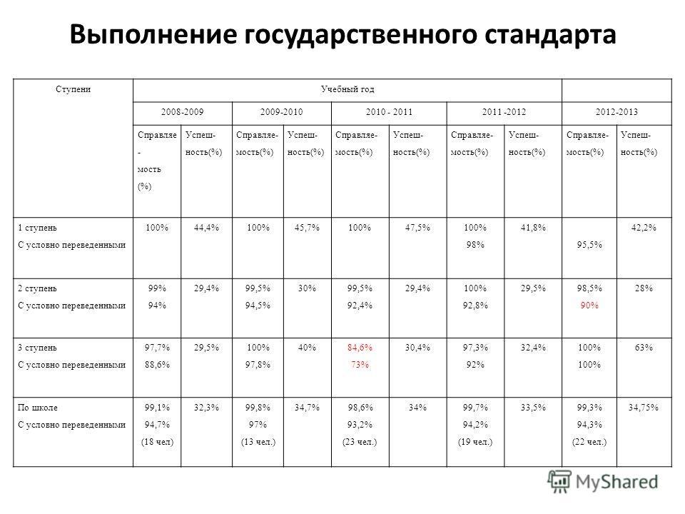 Выполнение государственного стандарта СтупениУчебный год 2008-20092009-20102010 - 20112011 -20122012-2013 Справляе - мость (%) Успеш- ность(%) Справляе- мость(%) Успеш- ность(%) Справляе- мость(%) Успеш- ность(%) Справляе- мость(%) Успеш- ность(%) Сп