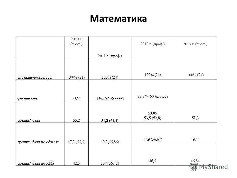 Математика 2010 г. (проф.) 2011 г. (проф.) 2012 г. (проф.) 2013 г. (проф.) справляемость/порог100% (21)100% (24) 100% (24) 100% (24) успешность48%45% (60 баллов) 33,3% (60 баллов) средний балл55,2 51,8 (61,4) 53,05 53,5 (52,8) 51,3 средний балл по об