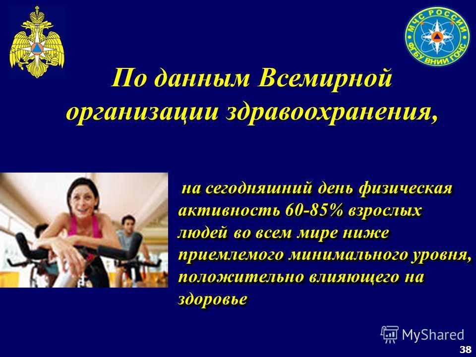 38 По данным Всемирной организации здравоохранения, на сегодняшний день физическая активность 60-85% взрослых людей во всем мире ниже приемлемого минимального уровня, положительно влияющего на здоровье на сегодняшний день физическая активность 60-85%