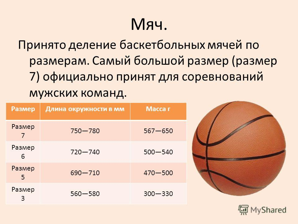 Мяч. Принято деление баскетбольных мячей по размерам. Самый большой размер (размер 7) официально принят для соревнований мужских команд. РазмерДлина окружности в ммМасса г Размер 7 750780567650 Размер 6 720740500540 Размер 5 690710470500 Размер 3 560