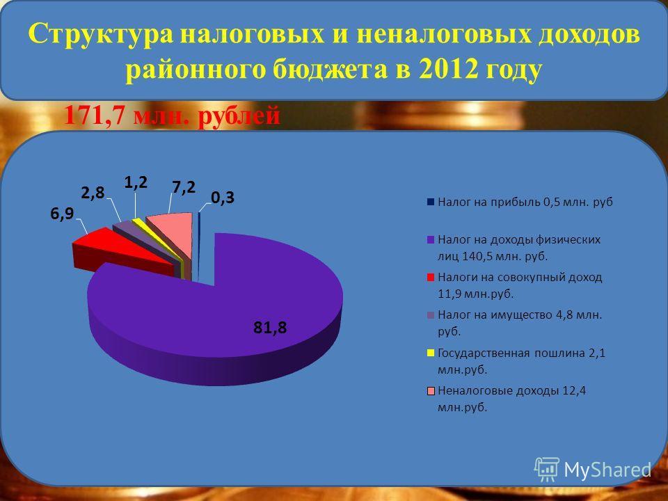 171,7 млн. рублей Структура налоговых и неналоговых доходов районного бюджета в 2012 году