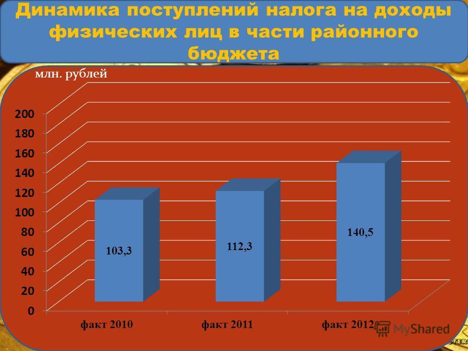 Динамика поступлений налога на доходы физических лиц в части районного бюджета млн. рублей