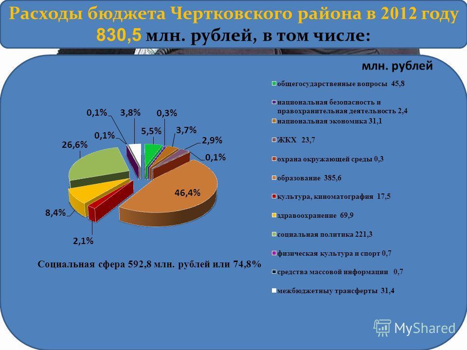Расходы бюджета Чертковского района в 2012 году 830,5 млн. рублей, в том числе:
