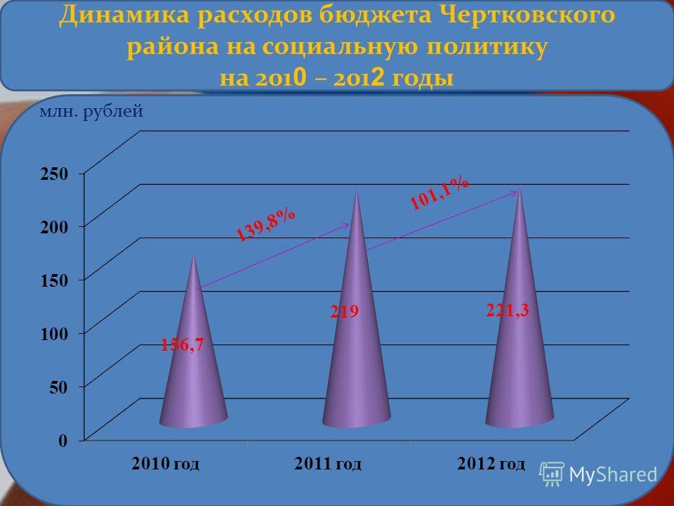 млн. рублей 1 3 9, 8 % 1 0 1, 1 % Динамика расходов бюджета Чертковского района на социальную политику на 201 0 – 201 2 годы