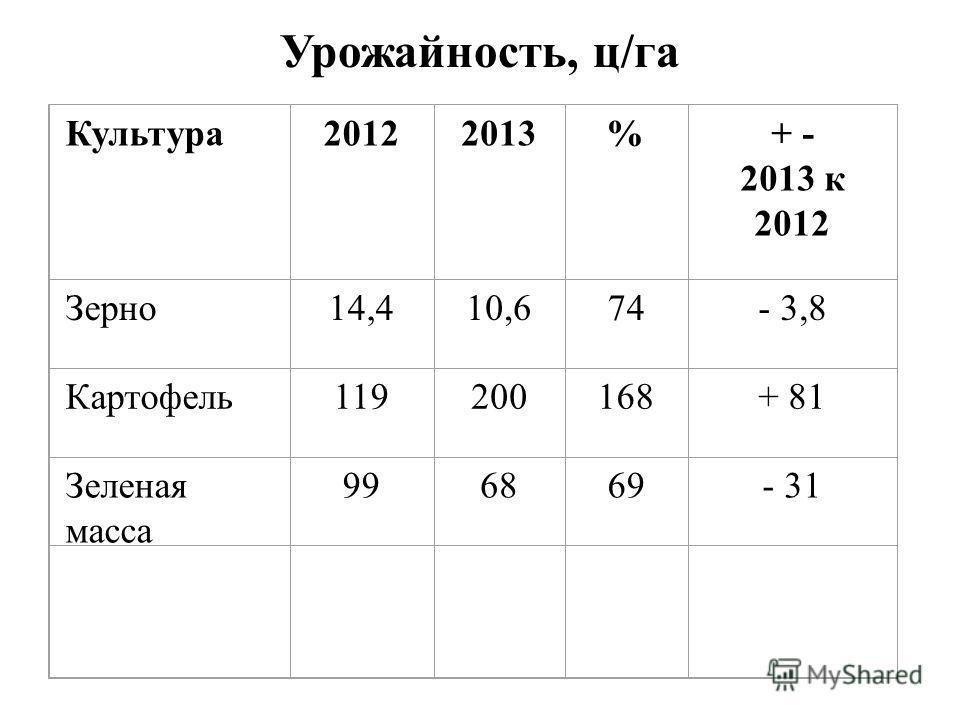 Урожайность, ц/га Культура20122013%+ - 2013 к 2012 Зерно14,410,674- 3,8 Картофель119200168+ 81 Зеленая масса 996869- 31
