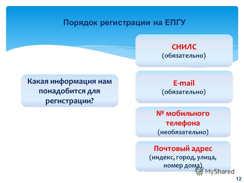 Порядок регистрации на ЕПГУ Какая информация нам понадобится для регистрации? E-mail (обязательно) СНИЛС (обязательно) мобильного телефона (необязательно) Почтовый адрес (индекс, город, улица, номер дома) 12