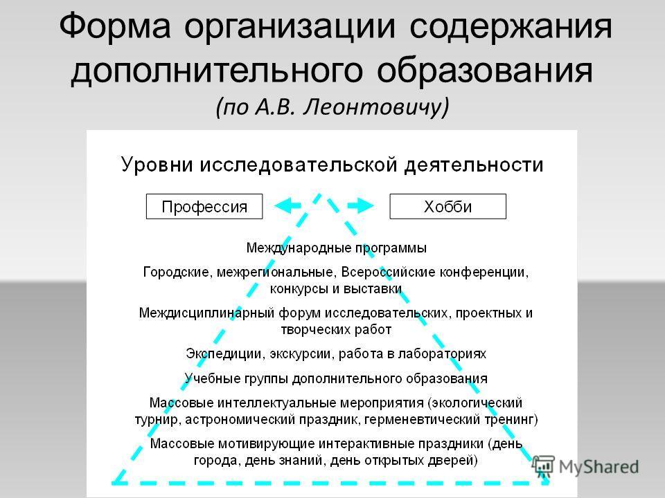 Форма организации содержания дополнительного образования (по А.В. Леонтовичу)