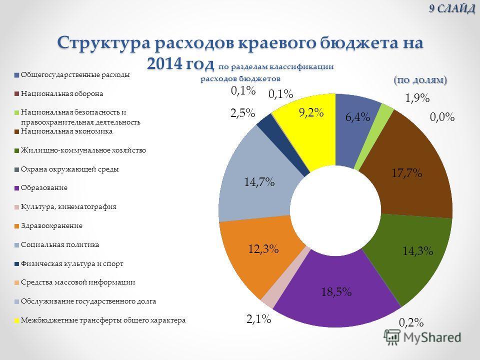 Структура расходов краевого бюджета на 2014 год по разделам классификации расходов бюджетов 9 СЛАЙД 9 СЛАЙД