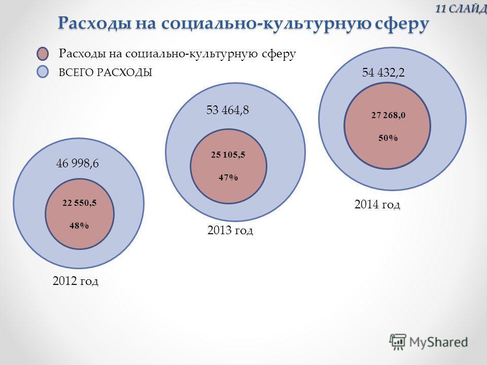 Расходы на социально-культурную сферу 22 550,5 48% 25 105,5 47% 5 2012 год 2013 год 2014 год ВСЕГО РАСХОДЫ Расходы на социально-культурную сферу 46 998,6 53 464,8 54 432,2 27 268,0 50% 11 СЛАЙД 11 СЛАЙД