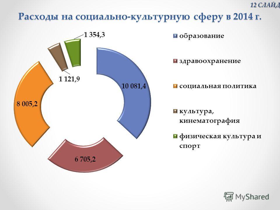 Расходы на социально-культурную сферу в 2014 г. 12 СЛАЙД 12 СЛАЙД