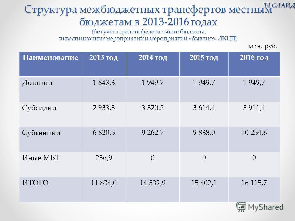 Структура межбюджетных трансфертов местным бюджетам в 2013-2016 годах (без учета средств федерального бюджета, инвестиционных мероприятий и мероприятий «бывших» ДКЦП) Наименование2013 год2014 год2015 год2016 год Дотации1 843,31 949,7 Субсидии2 933,33