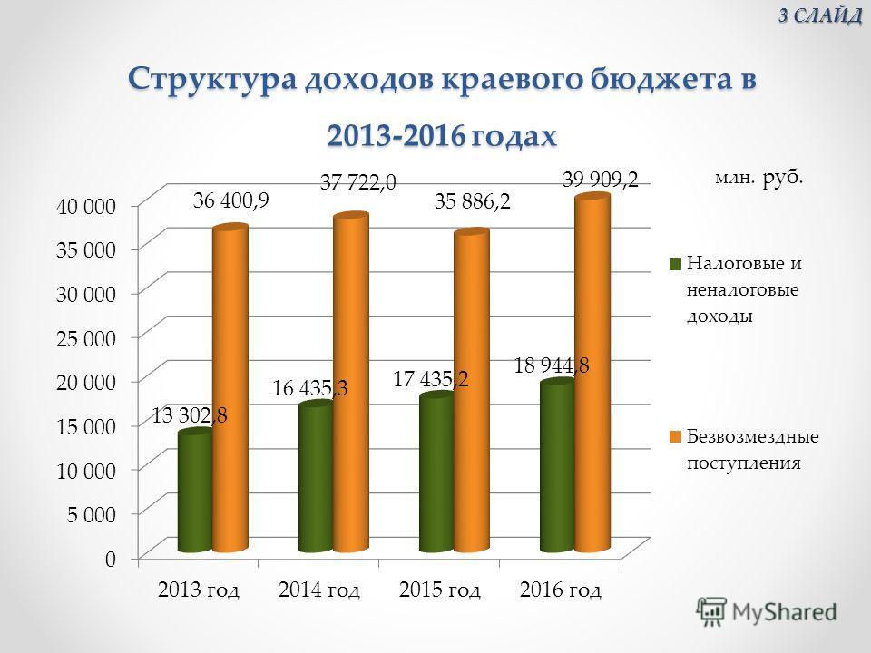 Структура доходов краевого бюджета в 2013-2016 годах Структура доходов краевого бюджета в 2013-2016 годах млн. руб. 3 СЛАЙД 3 СЛАЙД