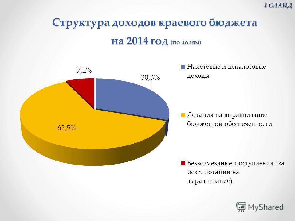 Структура доходов краевого бюджета на 2014 год (по долям) Структура доходов краевого бюджета на 2014 год (по долям) 4 СЛАЙД 4 СЛАЙД