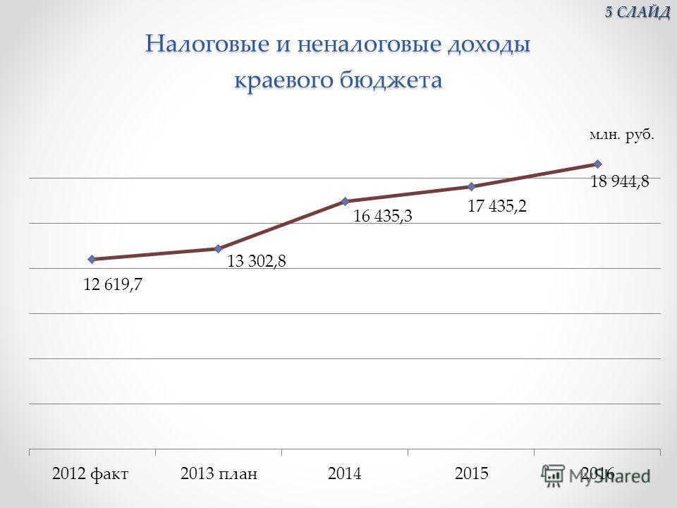 Налоговые и неналоговые доходы краевого бюджета 5 СЛАЙД 5 СЛАЙД